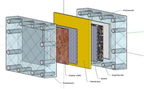 cell design  view  copper electrode brown membrane yellow  scientific