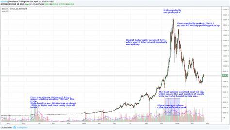 vantage point trading   traders lose money