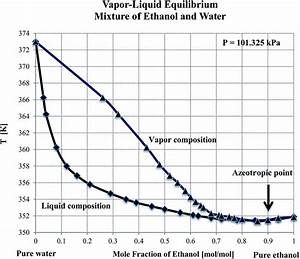 A Perspective On Bioethanol Production From Biomass As