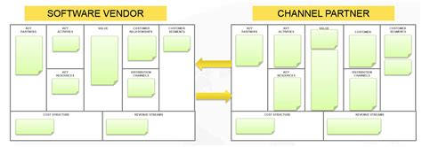 Complexity Of Channel Development For Saas Software. Organizational Flow Chart Template Free Template. Proposal Puzzle Box. Independent Nursing Business Plan Sample. Design A Business Card Free Template. Polaris Office 5 Templates. Sample Resume For Hr Generalist Template. Personal Calling Card Templates. Ms Excel Timeline Template