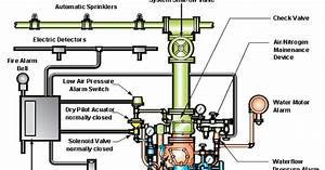 Mechanical Engineering  Sprinkler Systems