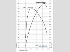 Options Engines My2004 535d BMW 535d Engine 5Seriesnet