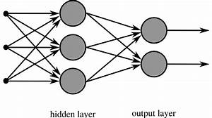 Neural Networks (Part I) – Understanding the Mathematics ...