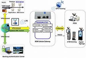 Idg500am-0t001 - Lte Mobilfunk-gateway Mit Gps - Amit