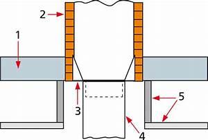 Dtu 37 1 Menuiseries Métalliques : gros plan sur un dtu conduits de fum e ma onn s b ton ou ~ Premium-room.com Idées de Décoration