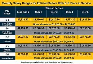 U S Navy Pay Grade Charts Military Salaries Navy Com