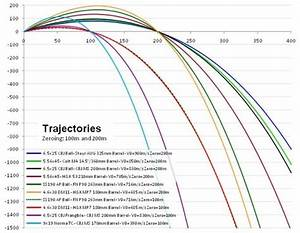 Facts About Trajectory