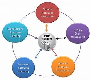 Erp Vendors What Is Erp Enterprise Resource Planning Software Erp
