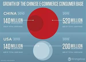 E-Commerce in China - Marketing China