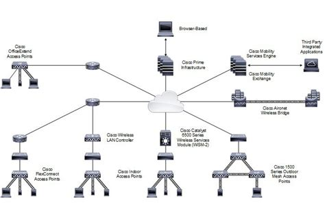 enterprise mobility  design guide cisco unified wireless network solution overview cisco