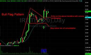 Up To The Minute Stock Charts Bull Flag Chart Pattern Trading Strategies Warrior Trading