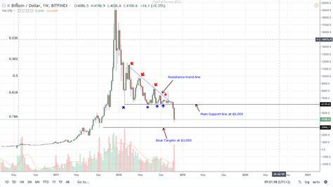 Bitcoin tax coupon code ✅⭐✅ dirección de bitcoin inválida monto. Bitcoin Price Analysis: BTC/USD Up $400 After Temporarily ...