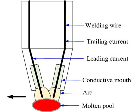 Pool Wire Diagram 3 by Shows The Welding Touch And Corresponding Welding Pool Of