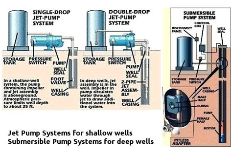 Installing Shallow Well Pump Jet Pump Install Shallow Well