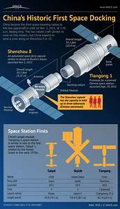 Inside China's Space Rendezvous Success (Infographic ...