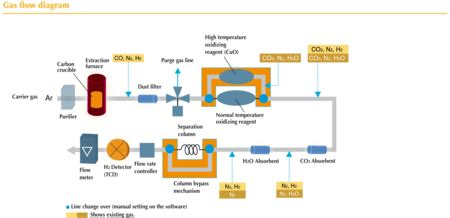 emga  principle  gas flow diagram horiba