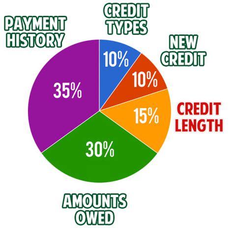 5 amazingly simple techniques to optimize your credit score