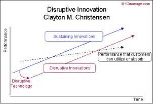 Clayton Christensen Disruptive Innovation