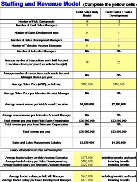 sales business staffing  revenue model template ms