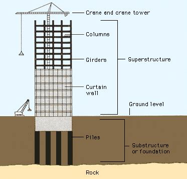 What Is A Superstructure In Building Construction? Quora