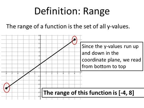 What Is The Best Definition Of A Functional Resume by Definition Domain The Domain Of A Function Is The Set Of All X Values Since The X Values Run