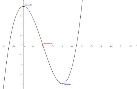 quadratische funktionen wendepunkt bzw extrempunkt