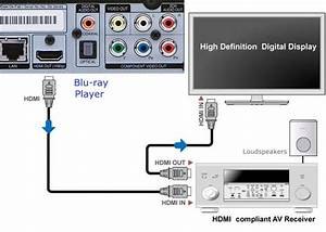 Bluray Tv Connections