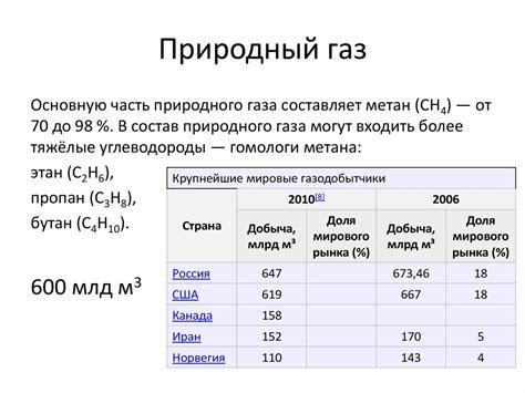 Примерный состав природного газа