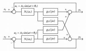 Block Diagram Of A 2 U00d72 Nonlinear Multivariable Feedback