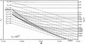 Hazen U2013williams And Colebrook U2013white Friction Factors