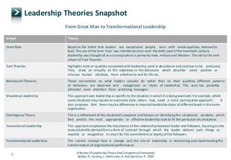 contemporary leadership styles leading   changing world