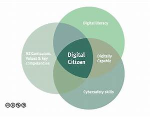 Digital Citizenship And Digital Literacy