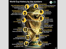 The stats that matter A history of the World Cup in numbers