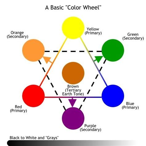 884 best color theory color therapy images on