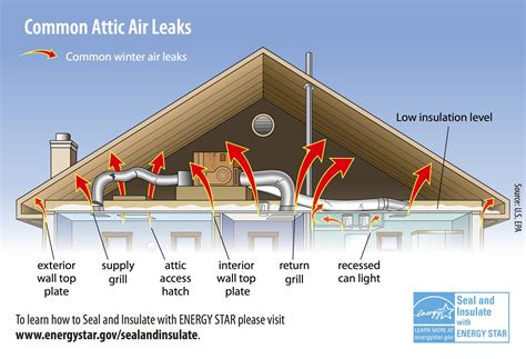 bathroom wall exhaust fan insulation rule your attic the home community