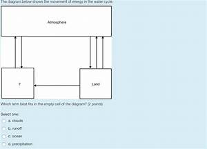 The Diagram Below Shows The Movement Of Energy In The