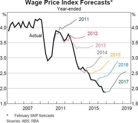 Insights into Low Wage Growth in Australia