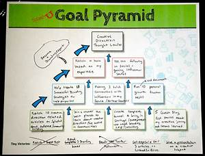 how to define a branding goal and strategy With goal pyramid template