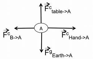 Umdberg    Using System Schemas For Newton U0026 39 S 3rd Law