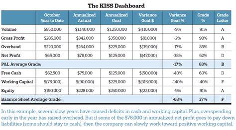 benchmark kiss dashboard remodeling finance owner
