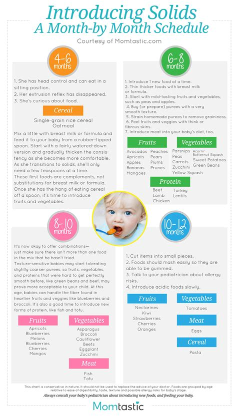 Introducing Solids Chart Infant Feeding Schedule From