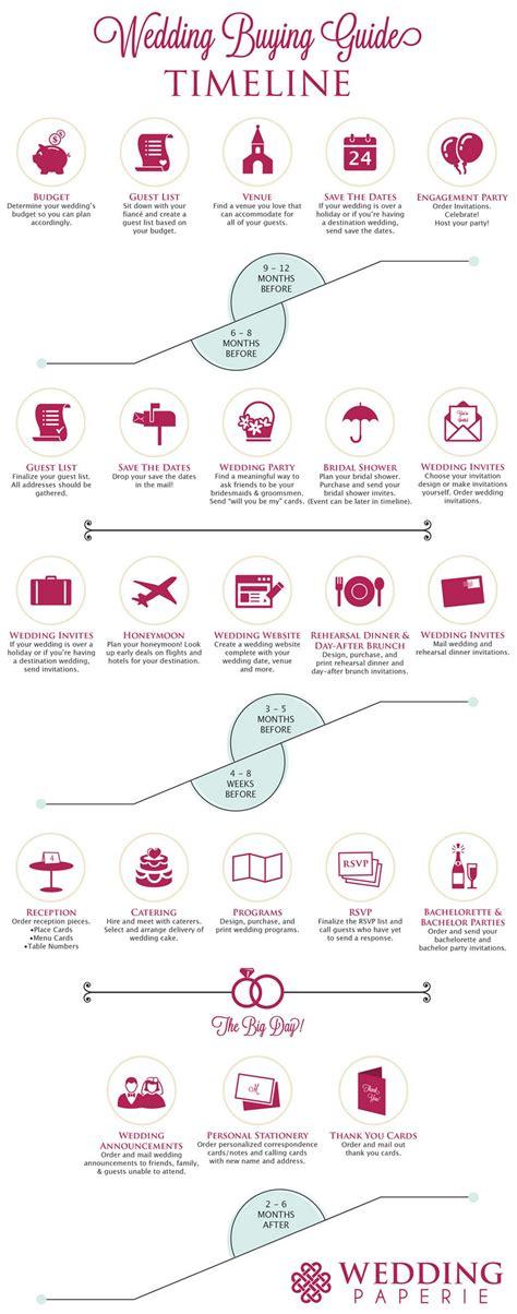 wedding buying guide wedding timeline infographic