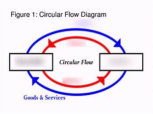 In The Circular Flow Diagram Quizlet