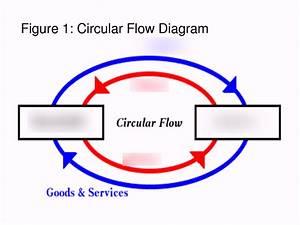 In The Circular Flow Diagram Quizlet