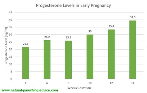 progesterone levels in early pregnancy