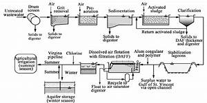 Process Flow Diagram For Bolivar Sewage Treatment Facility For