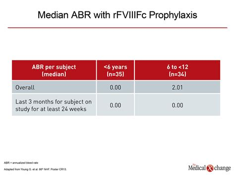 Primary Prophylaxis In Hemophilia A New Standard In