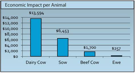 economic impact  animal chart