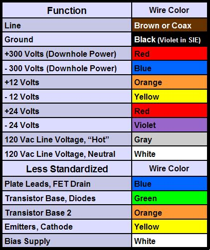 electrical wiring color code standards to pin on pinsdaddy