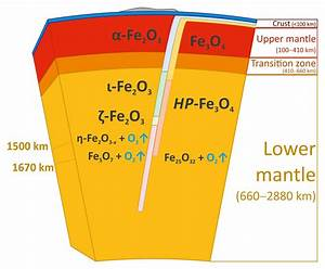 Discovery Of New High Pressure Iron Oxides Points To A Large Oxygen Source In Earth U0026 39 S Mantle